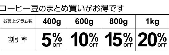 コーヒー豆1kgお買い上げで20%OFF